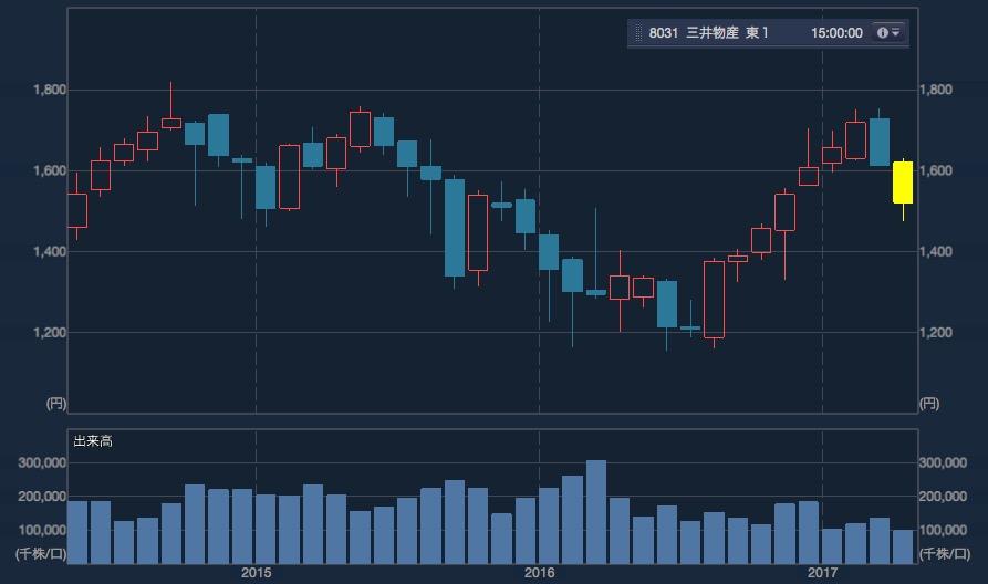 三井物産の短期チャート