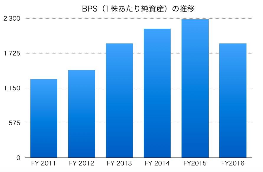 三井物産のBPS