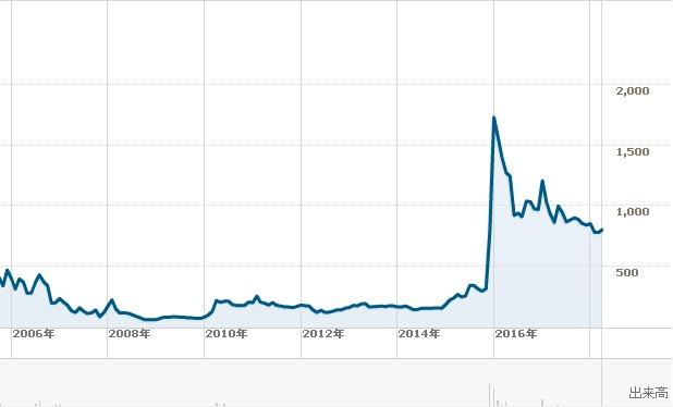 さくらインターネット長期チャート1804