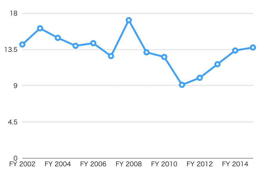 ウェルズ・ファーゴ株価分析
