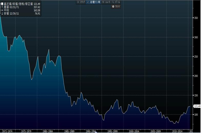 ドル円 チャート 歴史