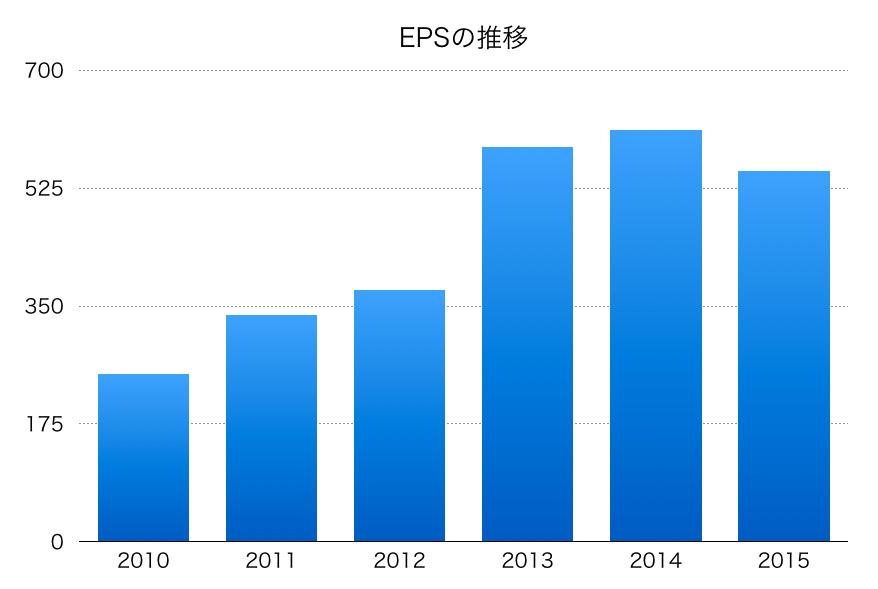 三井住友株のEPS