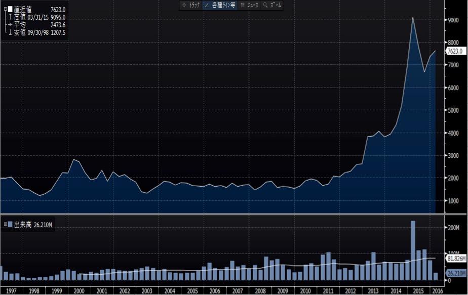 オリエンタルランドの株価推移