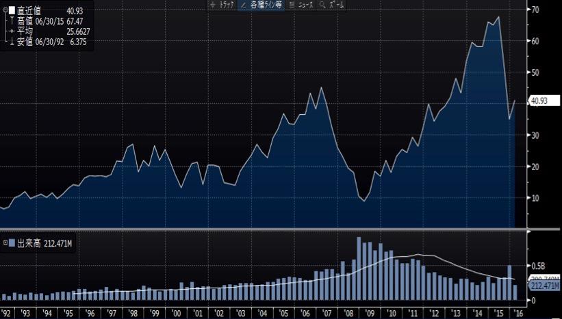 メイシーズの株価チャート