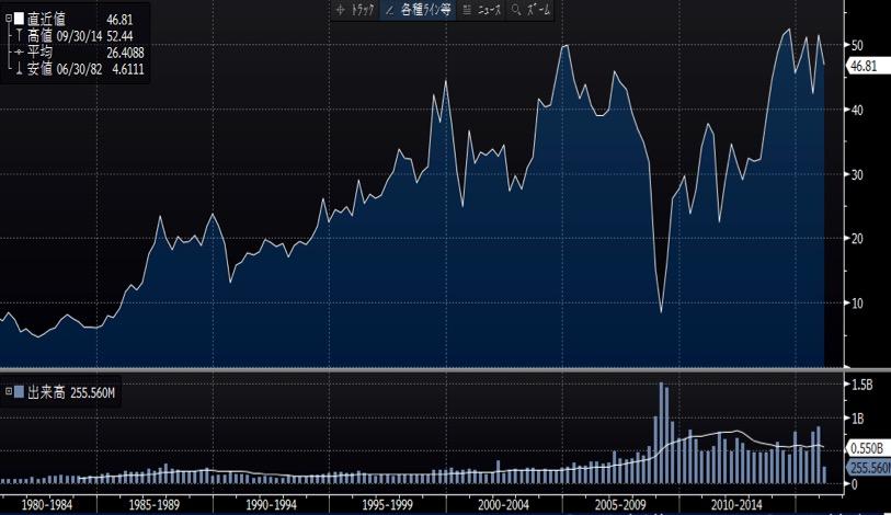ダウ・ケミカルの長期チャート