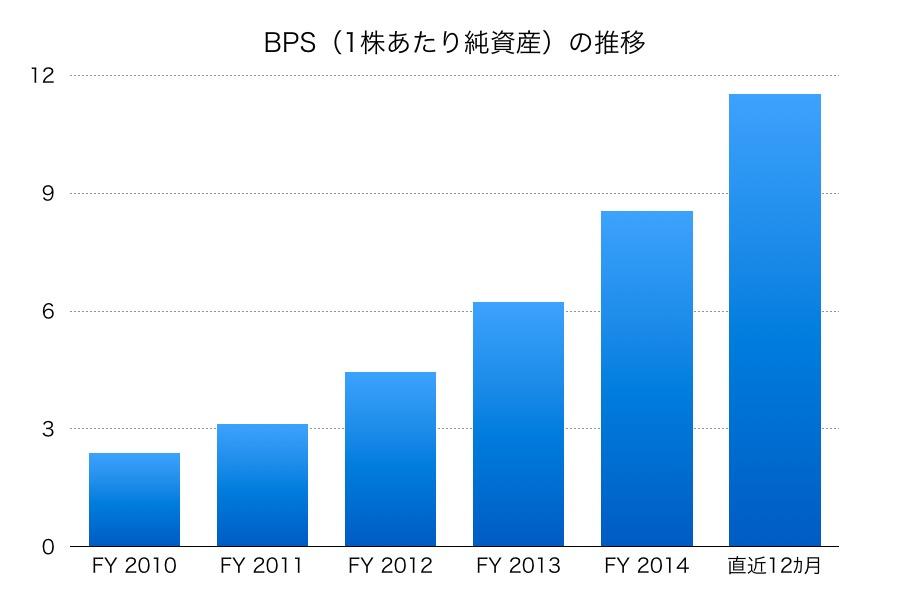 テンセントのBPS