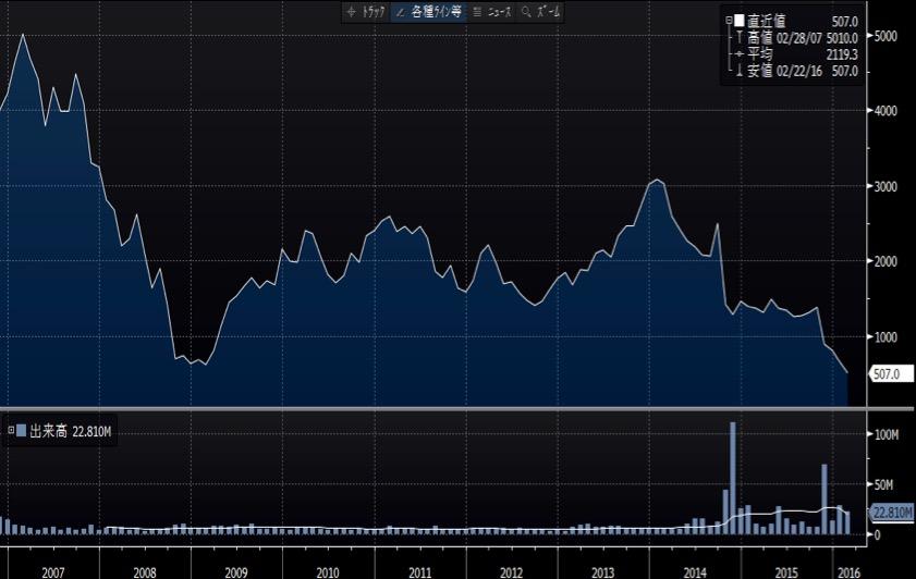 タカタの上場以来の長期チャート