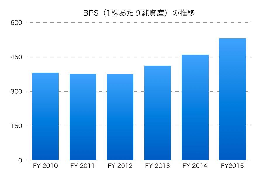 三菱重工業BPS