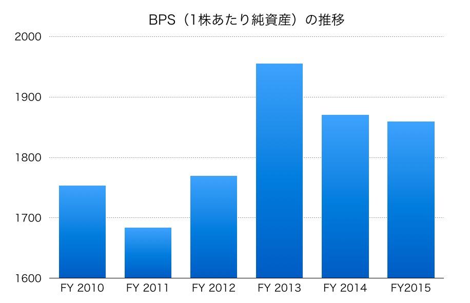 大塚家具BPS