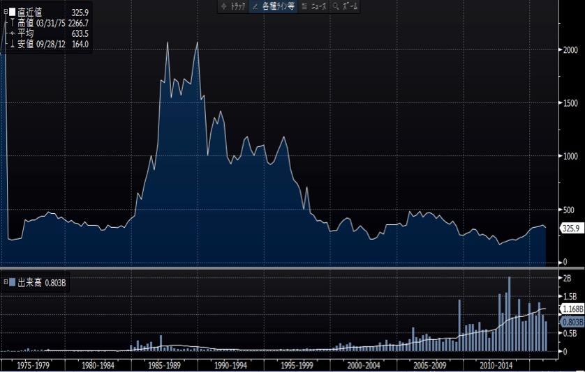 ANAの長期のチャート