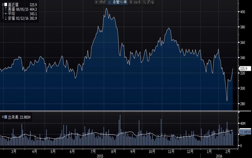 ANA過去1年のチャート