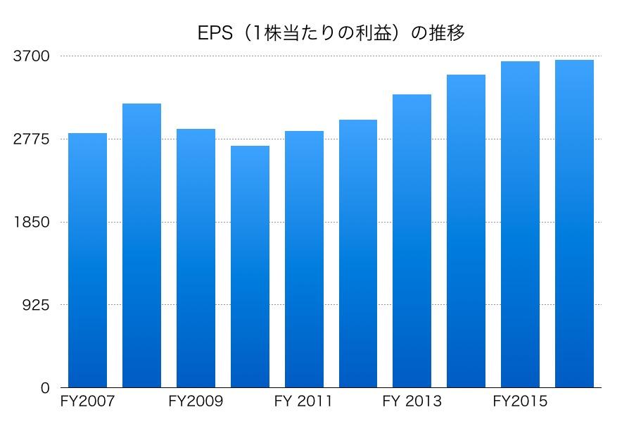 三井住友銀行株のEPS