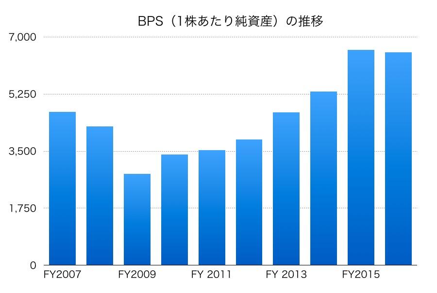 三井住友のBPS推移