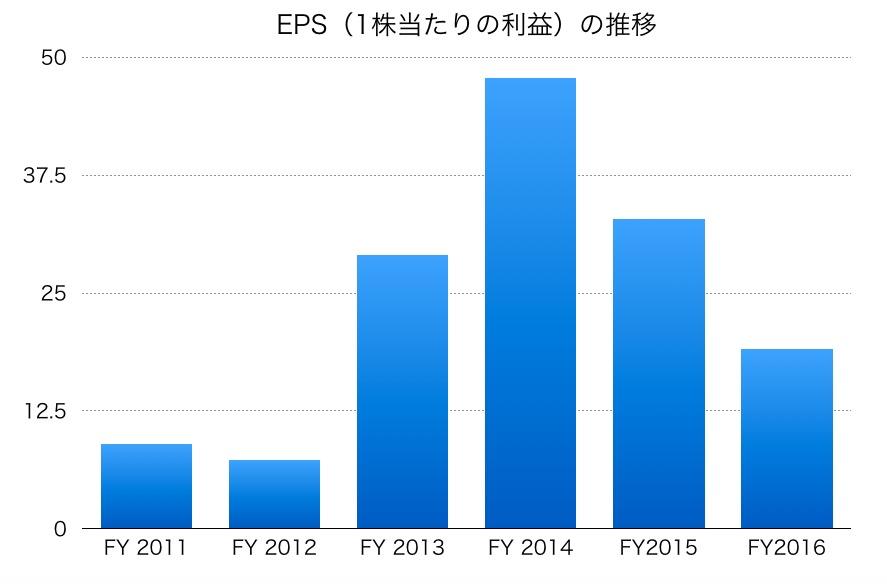 三菱重工業のEPS