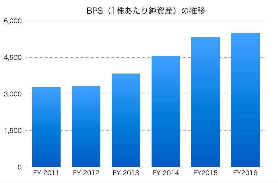 トヨタ自動車のBPS