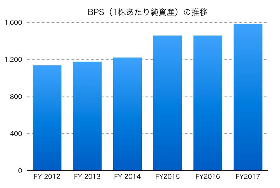 凸版印刷BPS