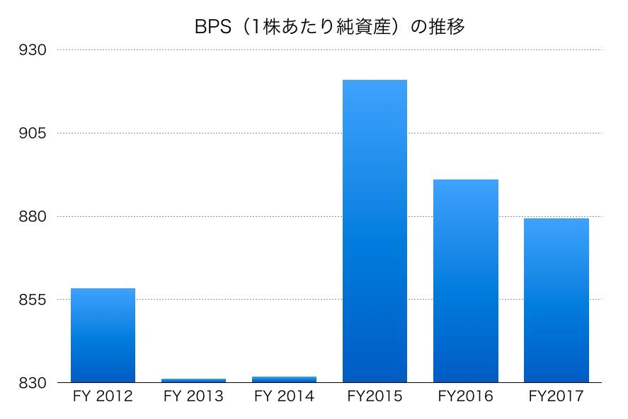 吉野家BPS