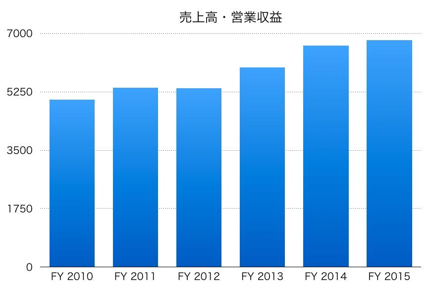 東京電力売上高推移
