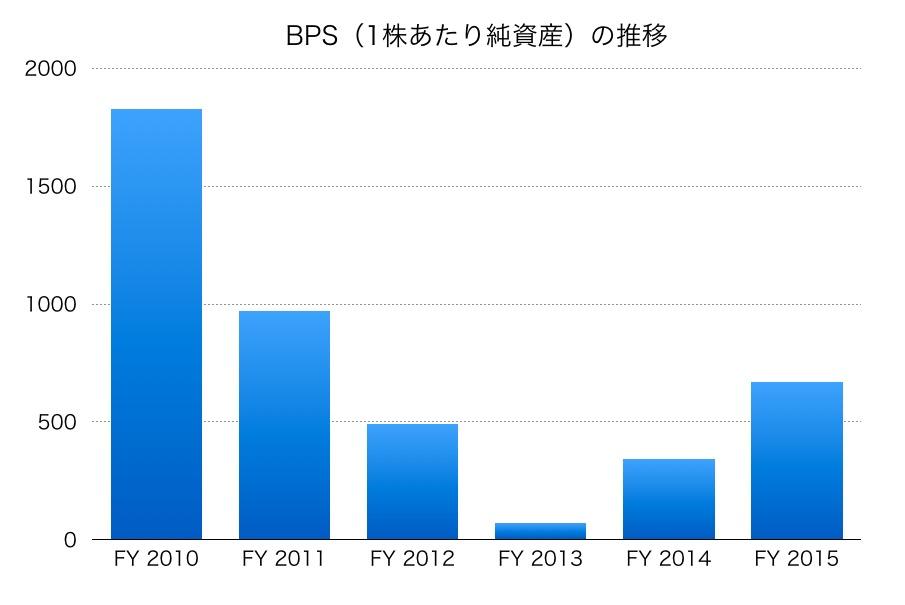 東京電力BPS