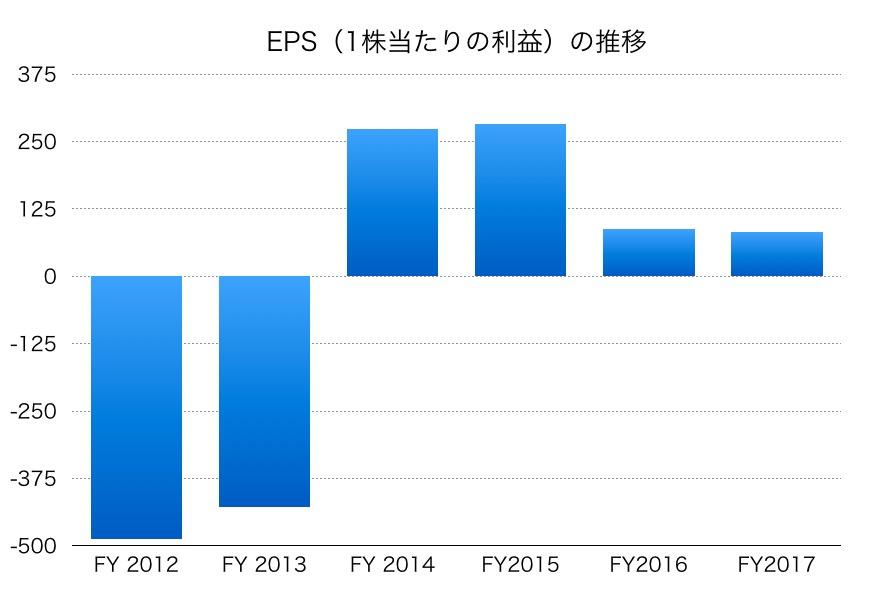 東京電力EPS