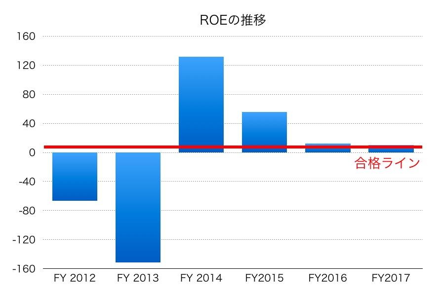 東京電力ROE