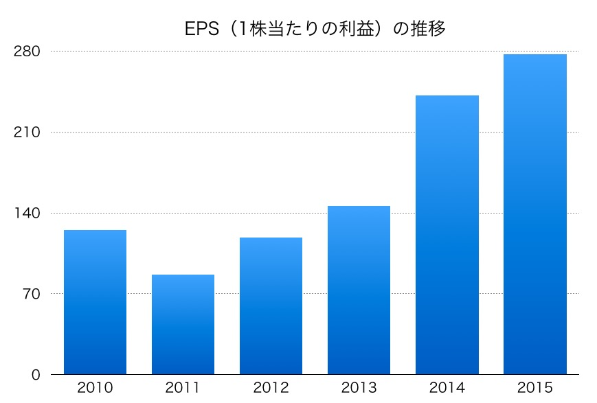 電通EPS