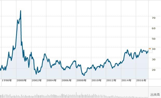 インテル長期チャート0927