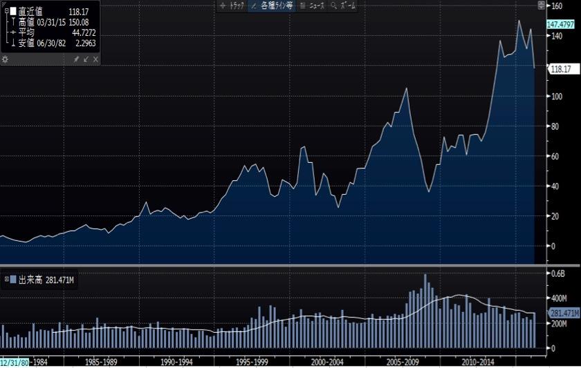 ボーイング長期チャート