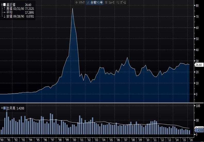 シスコの長期チャート