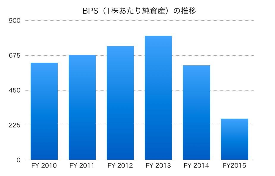 ヤマダ電機BPS