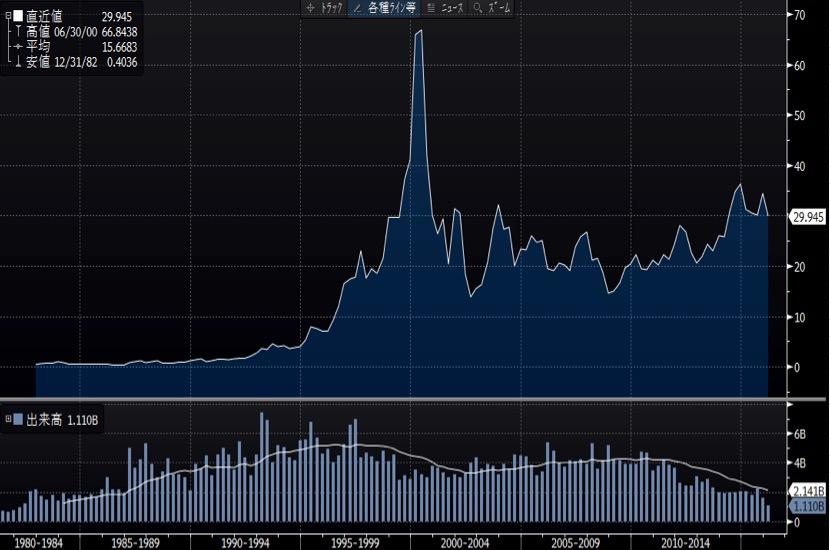 インテル長期チャート