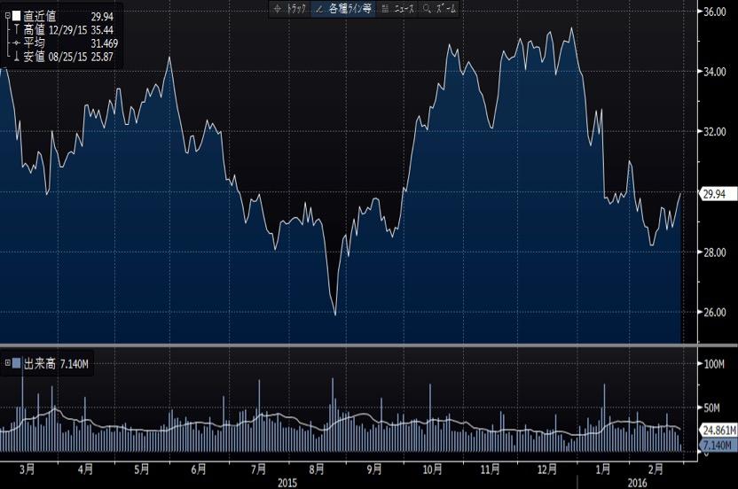 インテル短期チャート