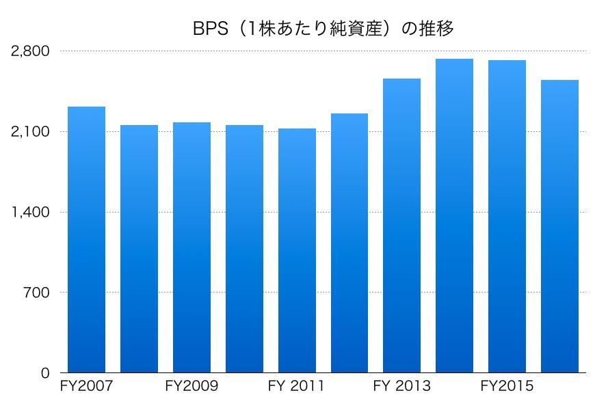 過去10年のCANONのBPS