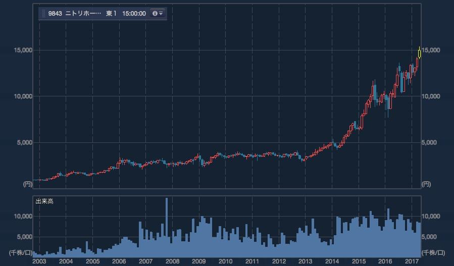 ニトリの長期チャート