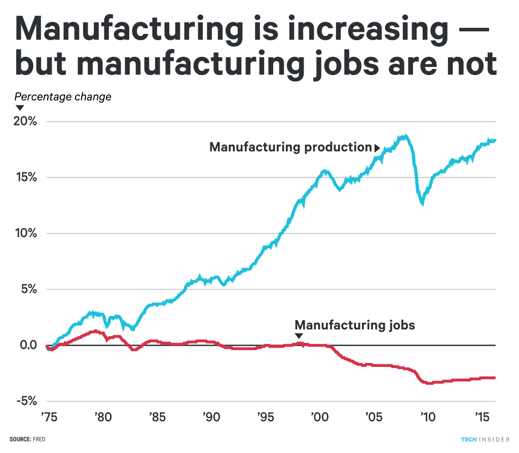 ti_graphics_manufacturing jobs v employees-01