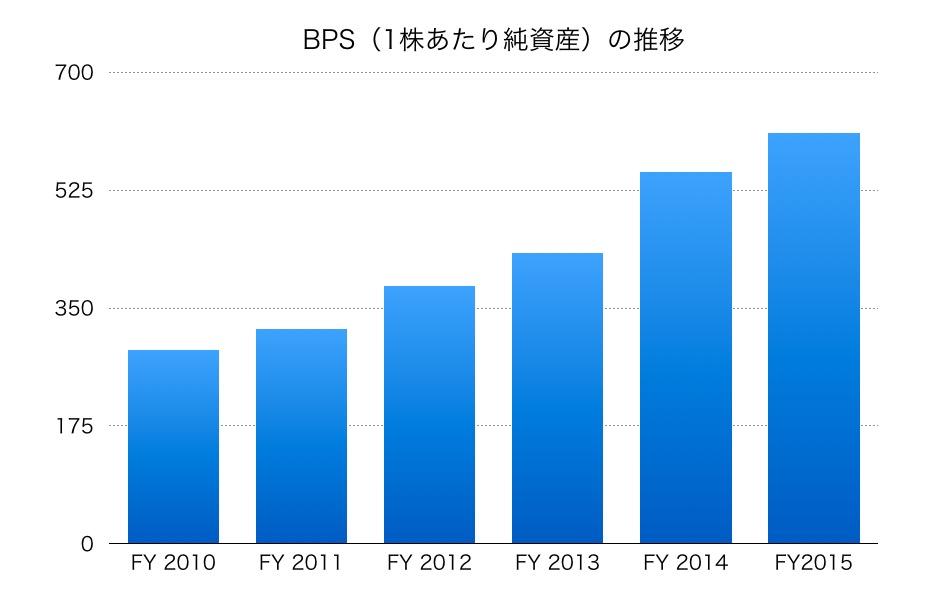 日立製作所BPS