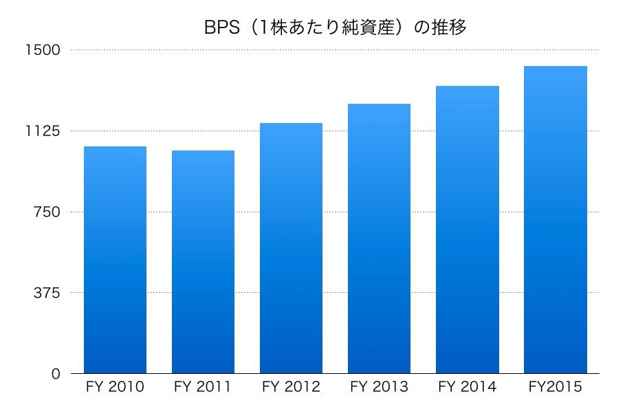 伊勢丹BPS