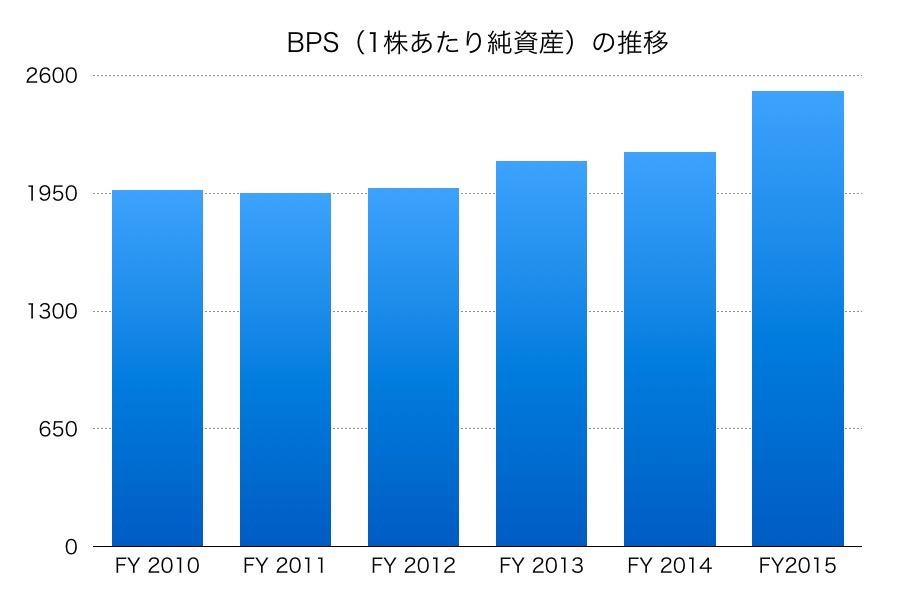 明治BPS