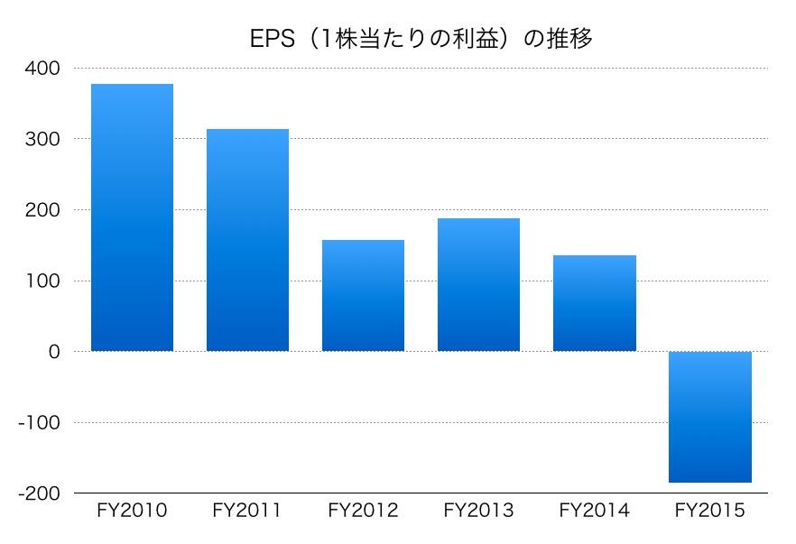 武田薬品EPS