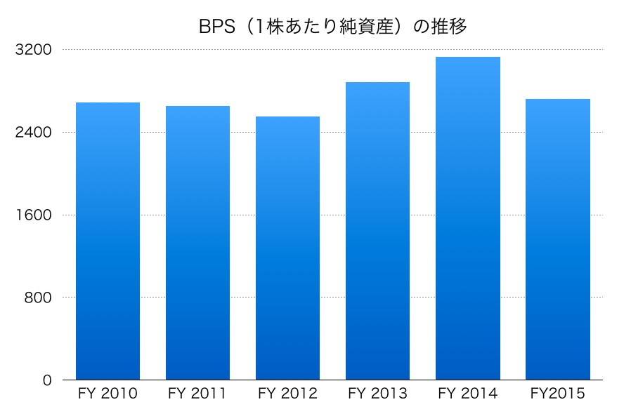 武田薬品BPS