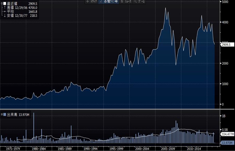 ホンダの長期チャート