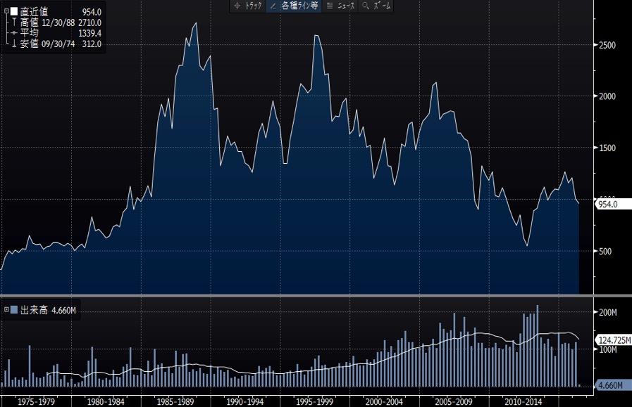 大日本長期チャート