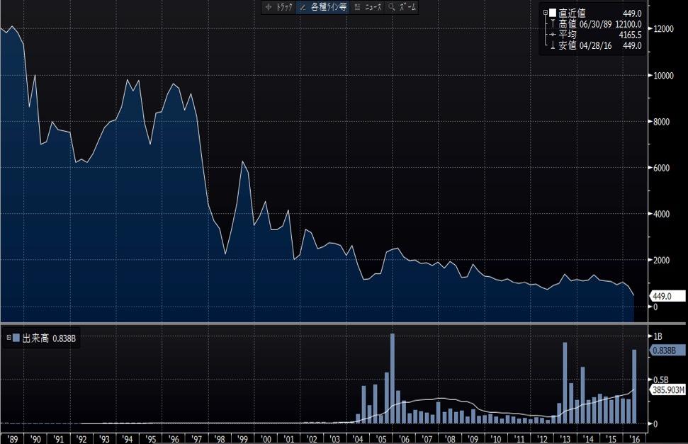 三菱自動車長期株価
