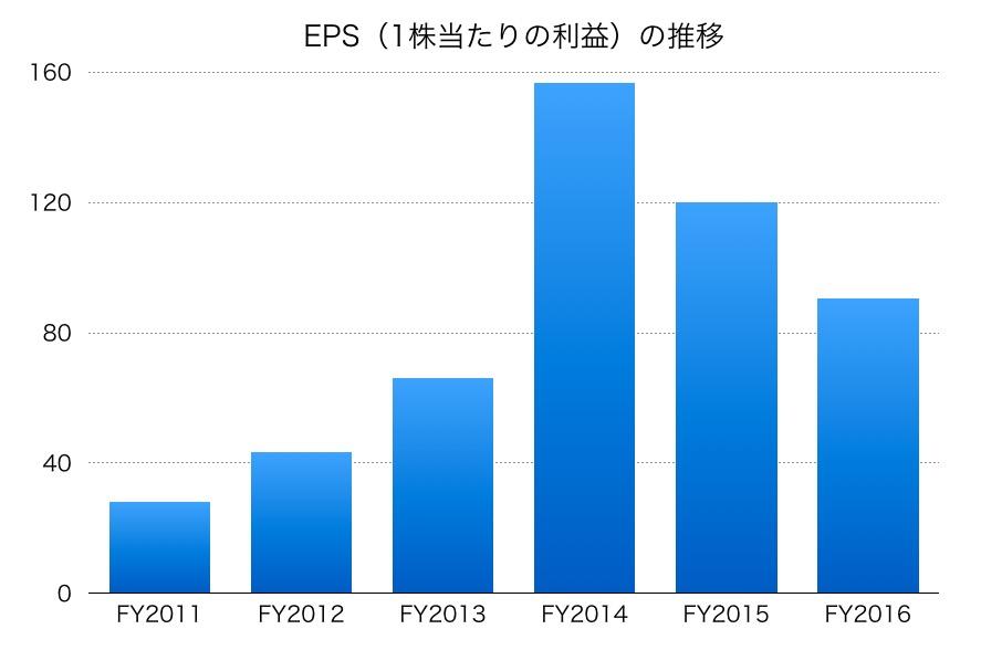 三菱自動車EPS