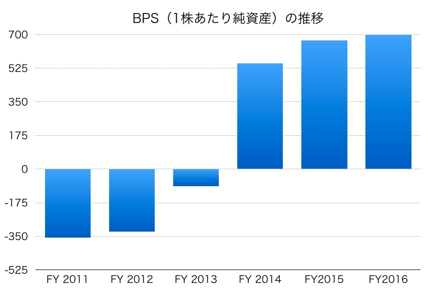 三菱自動車BPS