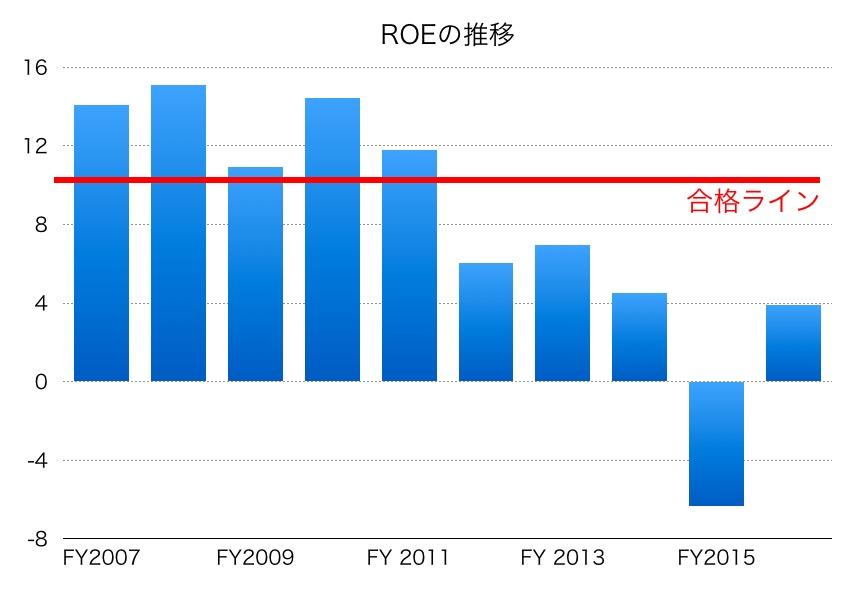 武田薬品ROE推移