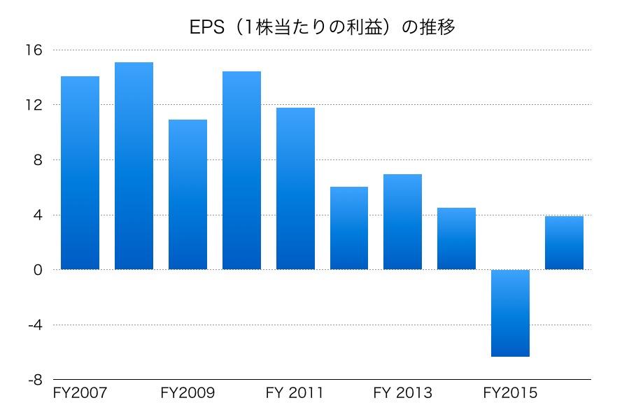 武田薬品EPSその2