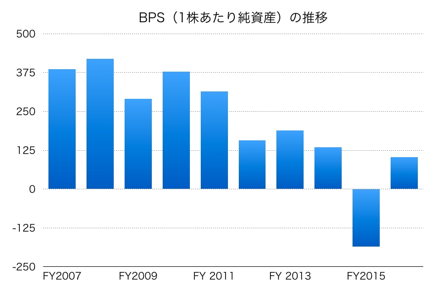 武田薬品BPSその2