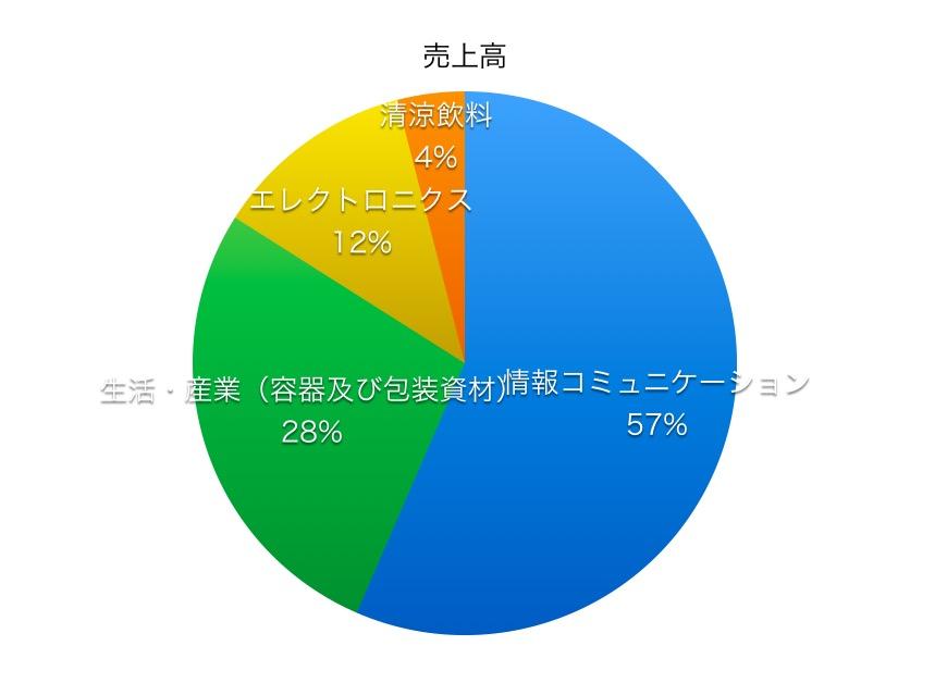 大日本印刷売上高比率1804