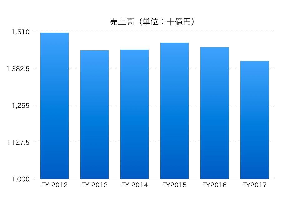 大日本印刷売上高1804